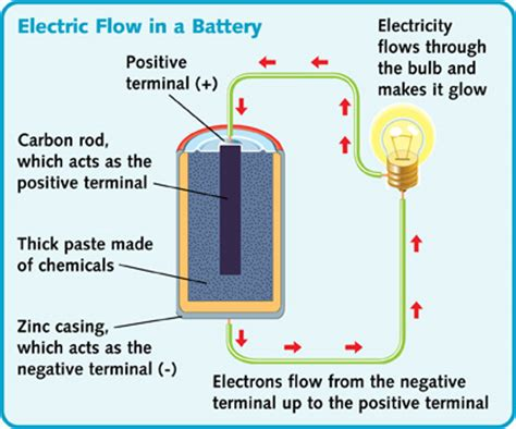how do electrical conductors work all in a circuit what makes a circuit battery power how a battery works flat home