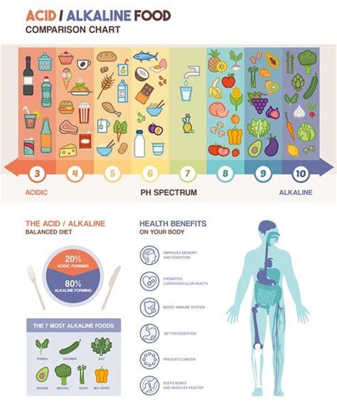 alimenti con ph basico alkaline diet pros and cons