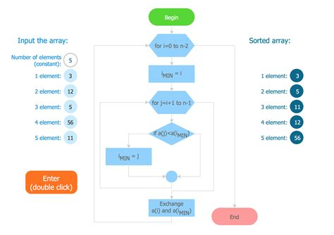 flowchart creater creating a simple flowchart business process modeling tool