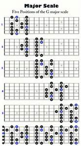 The chart below shows the five positions for the g major scale
