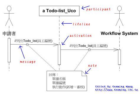 visio sequence diagram loop visio sequence diagram loop best free home design