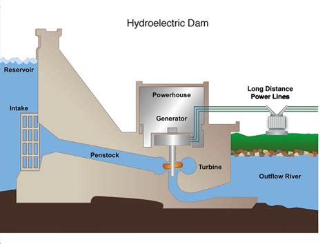 hydroelectric power plant site selection of hydroelectric power stations