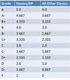Calculateweightedgpa comweighted gpa calculator calculate weighted