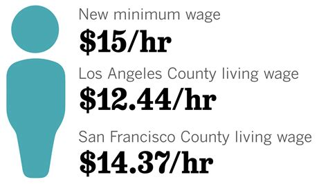 how much is minimum wage could you live on california s new minimum wage la times