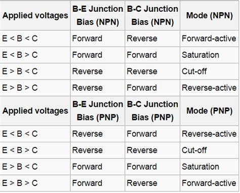 bjt transistor modes of operation figuring setting bjt mode of operation electrical engineering stack exchange