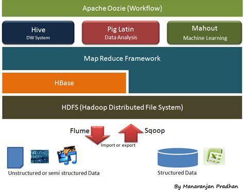 hadoop ecosystem diagram what lies at the of hadoop enabling you for cloud