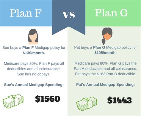 supplement plan f medicare plan f why boomers prefer plan f medicare