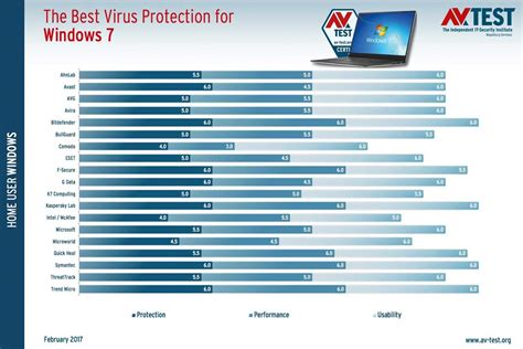 test antivirus dernier test antivirus