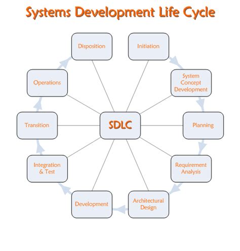 explain sdlc with diagram explain sdlc with diagram 28 images sdlc software