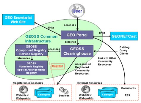 it infrastructure diagram infrastructure diagrams images