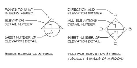 elevation symbol on floor plan elevation detail symbol drawing class ceilings