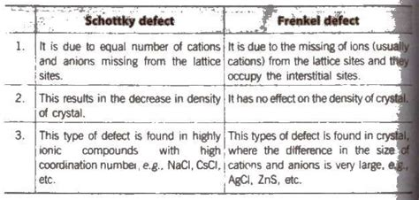 Distinguish Between Frenkel And Schottky Defects In Ceramics - chemistry notes for class 12 chapter 1 the solid state