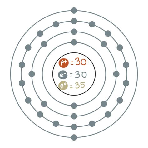 zinc protons zinc s structure zinc