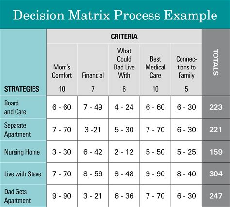 decision rights matrix template steve s steve zuieback