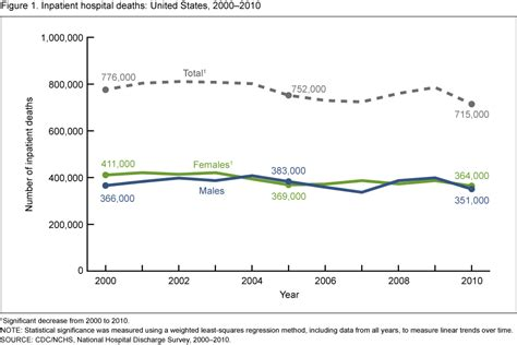 two trends that are showing up in all of our custom trends in inpatient hospital deaths national hospital