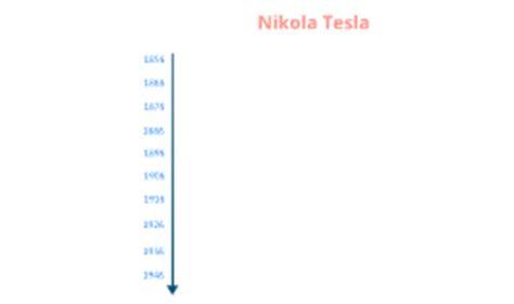 Nikola Tesla Timeline Ap Calc Mathematician By Marlon Castillo On Prezi