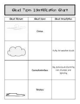 Cloud Types Worksheet by Identifying Cloud Types Worksheet Chart By Fumbling Thru