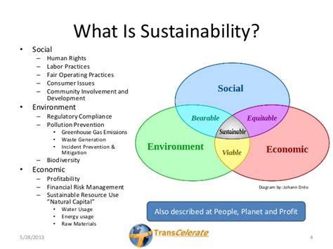 Sustainability Is by Supply Sustainability Roadmap