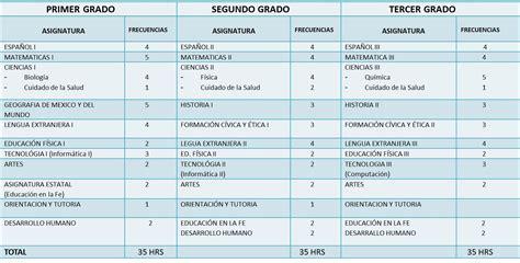 programa curricular de cta con rutas de aprendizaje 2015 minedu modelo de programacion curricular secundaria 2015