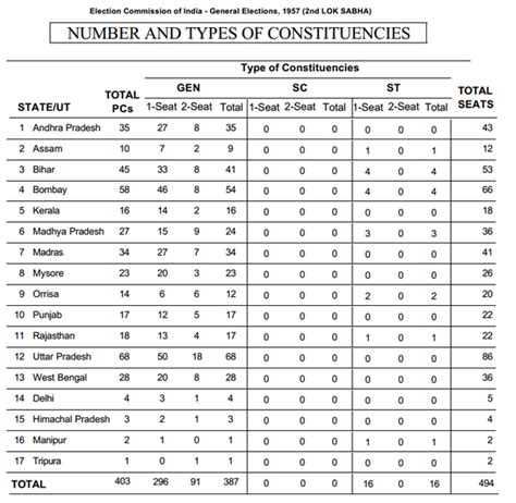 total number of lok sabha seats how are lok sabha seats divided based on the states and