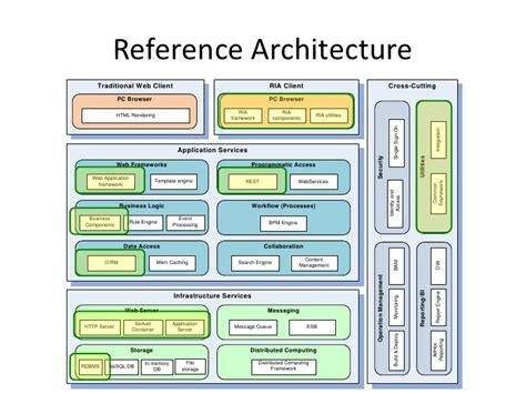 architecture software software architecture