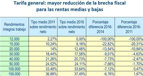tarifa del impuesto de sucesiones madrid 2016 tarifa madrid impuesto donaciones 2016 tarifa madrid