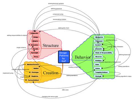 patterns in nature mind map agile modeling with mind map and uml stickyminds