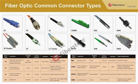 Fiber Cable Connectors Pictures