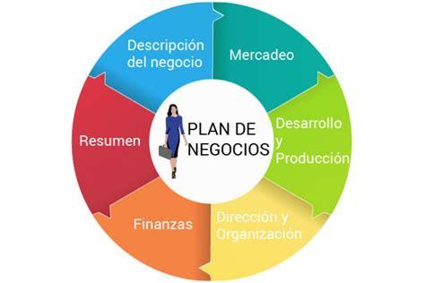 que es el layout en mercadeo plan de negocios para pyme s fundamentos de negocios