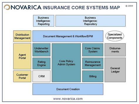 Information Assurance Architecture novarica insurance systems map search web