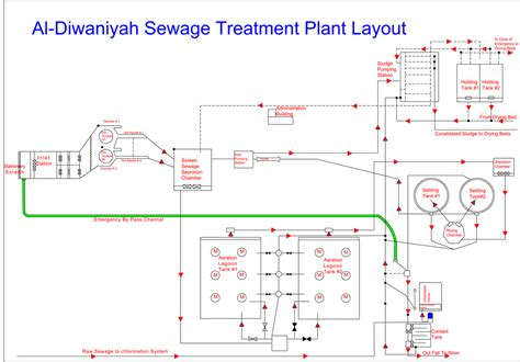 layout plan of water treatment plant characterisation of raw sewage and performance evaluation