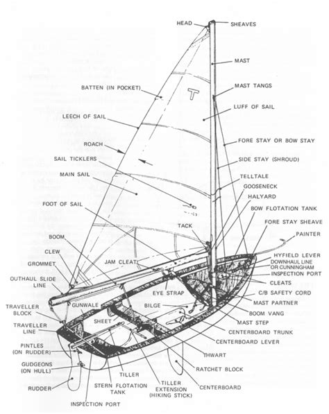 boat parts and names sailing and the tech dinghy