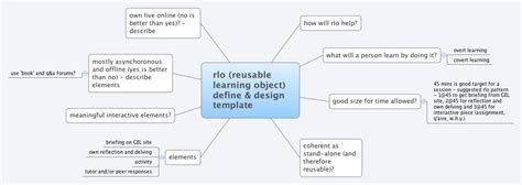 Design Template Definition rlo reusable learning object define design template