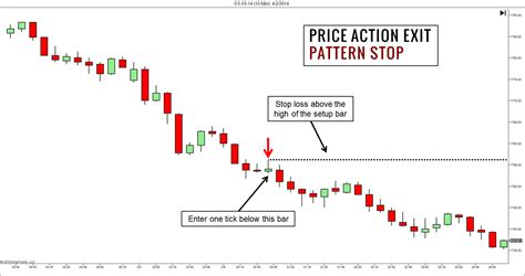 pattern energy group inc investor relations price action trading strategies beyond price patterns