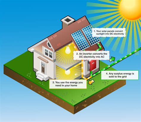 how do solar panels work for homes how does solar pv work greensphere renewable energy
