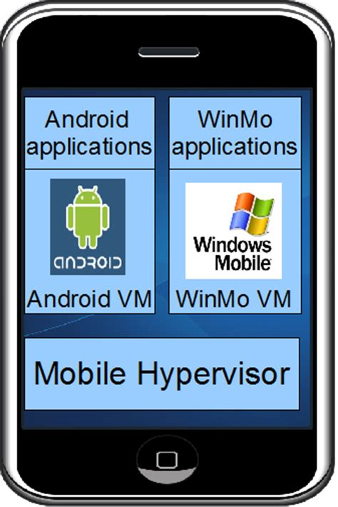 mobile virtualization virtualization on mobile devices what s taking so