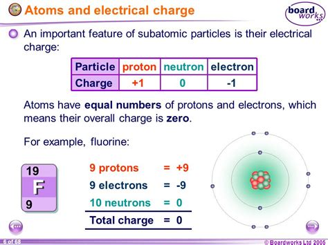 Electrical Charge Of A Proton by Ks4 Chemistry Ionic Bonding Ppt