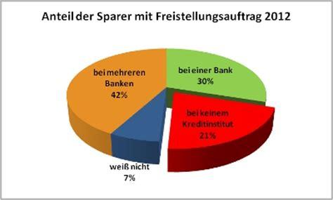 deutsche bank bauspar freistellungsauftrag verschenktes geld jeder f 252 nfte stellt keinen