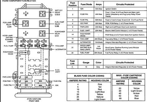 06 ford explorer fuse box diagram 1994 explorer fuse box wiring diagrams repair wiring scheme