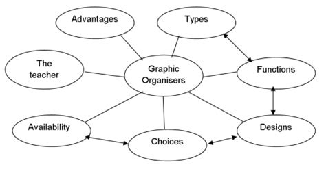 spidergram template graphic organisers teachingenglish council