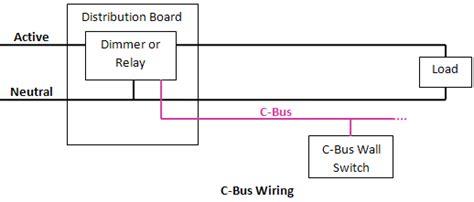 c protocol