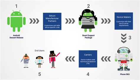 android flowchart google s plan to bring faster android updates to your phone