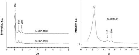 xrd pattern mcm 41 materials free full text hydroxyapatite mcm 41 and sba