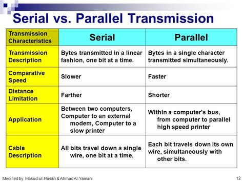 parallel serial data communications concepts ppt