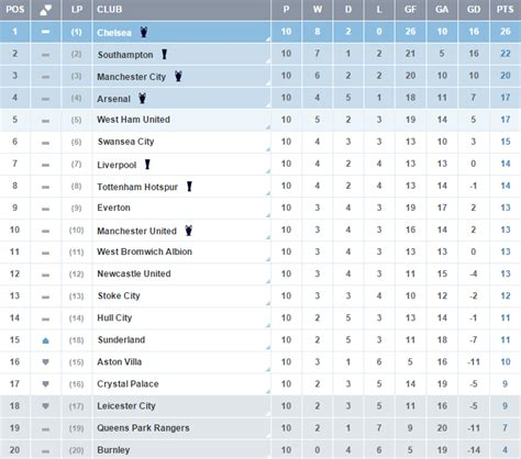 epl table games today image gallery bpl table