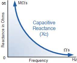 capacitive reactance with impedance versus frequency capacitive reactance the reactance of capacitors