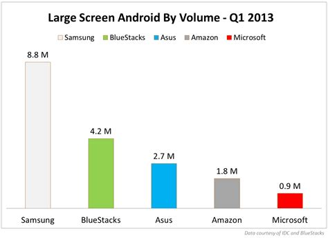 bluestacks just a sec bluestacks now powers android on 10 million large screen