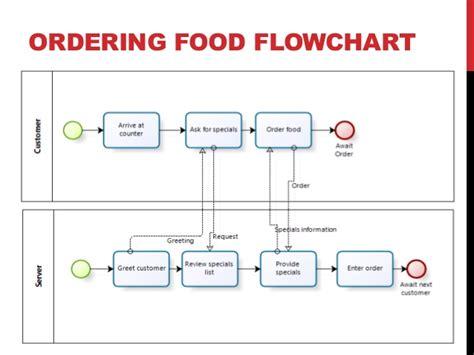 bpmn activity diagram bpmn to uml