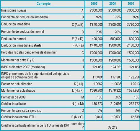 ejemplo calculo isr personas fisicas 2014 calculo de coeficiente utilidad 2016
