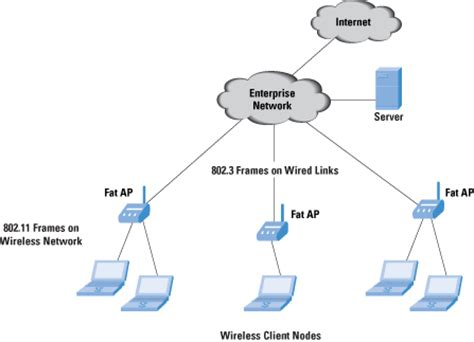 design wap definition wireless lan switches 226 functions and deployment the